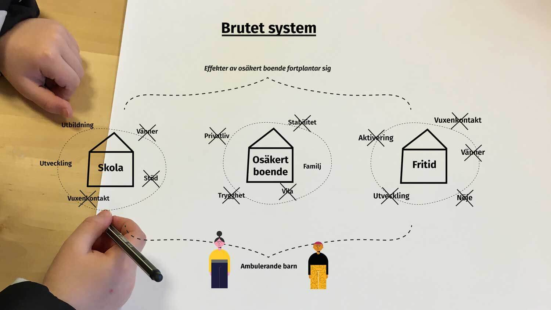 Osäkra Boendesituationer Malmö Effekter