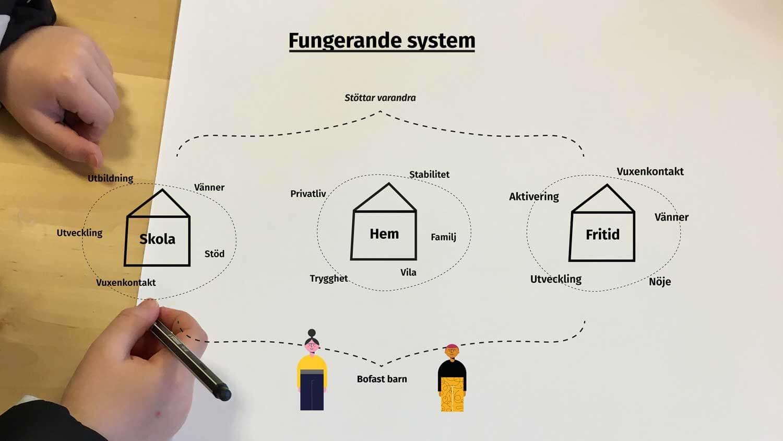 Osäkra Boendesituationer Malmö Fungerandesystem